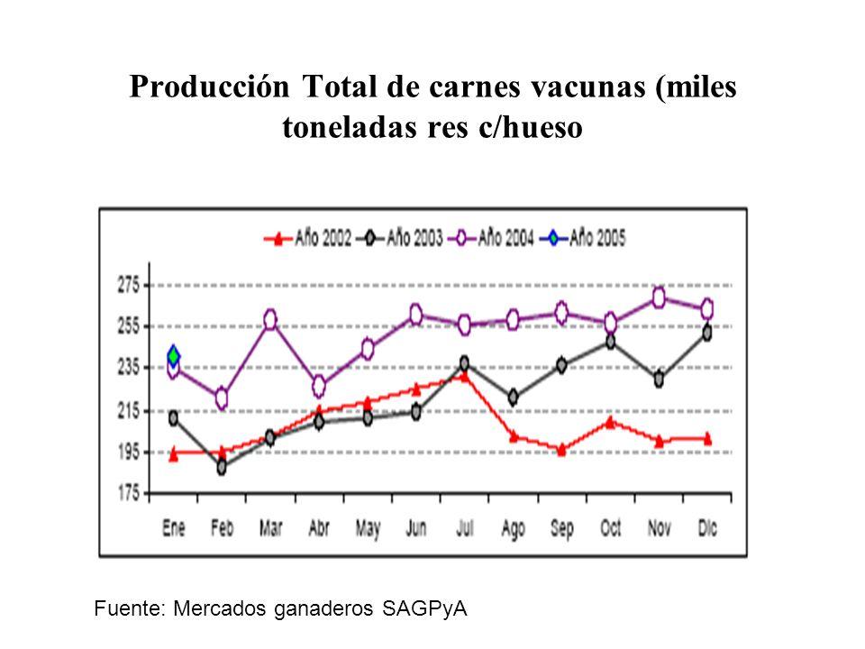 Faena Total País Fuente: Mercados ganaderos SAGPyA