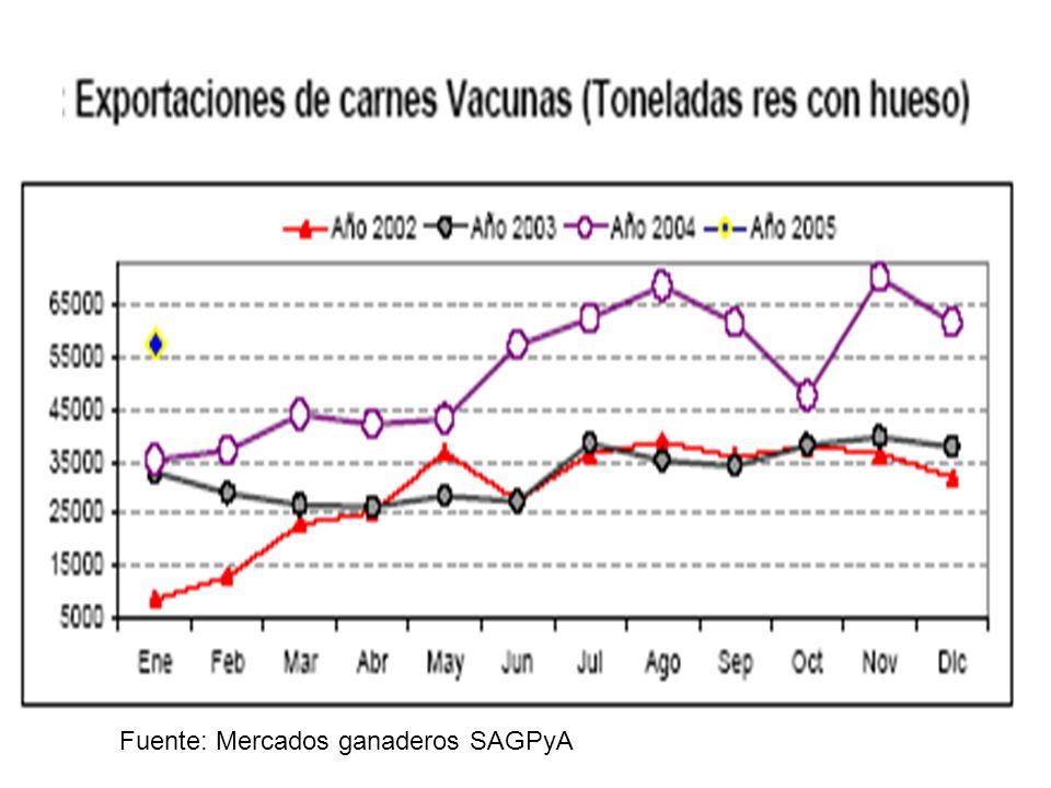 Consumo per cápita de carne vacuna (Kg.