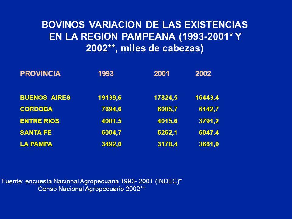 CNA 2002: disminución de un 22% de la superficie implantada de forrajeras anuales y perennes