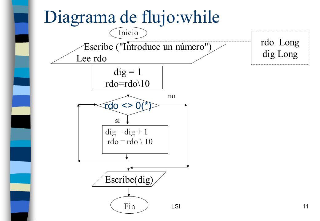 LSI11 Diagrama de flujo:while Inicio rdo <> 0(*) Escribe(dig) Fin no si dig = 1 rdo=rdo\10 Escribe (