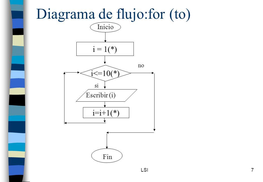 LSI7 Diagrama de flujo:for (to) Inicio i<=10(*) Escribir (i) Fin no si i = 1(*) i=i+1(*)