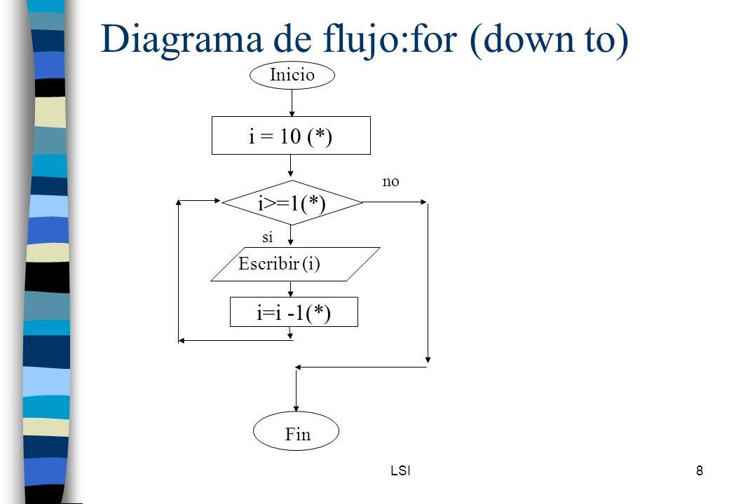 LSI8 Diagrama de flujo:for (down to) Inicio i>=1(*) Escribir (i) Fin no si i = 10 (*) i=i -1(*)