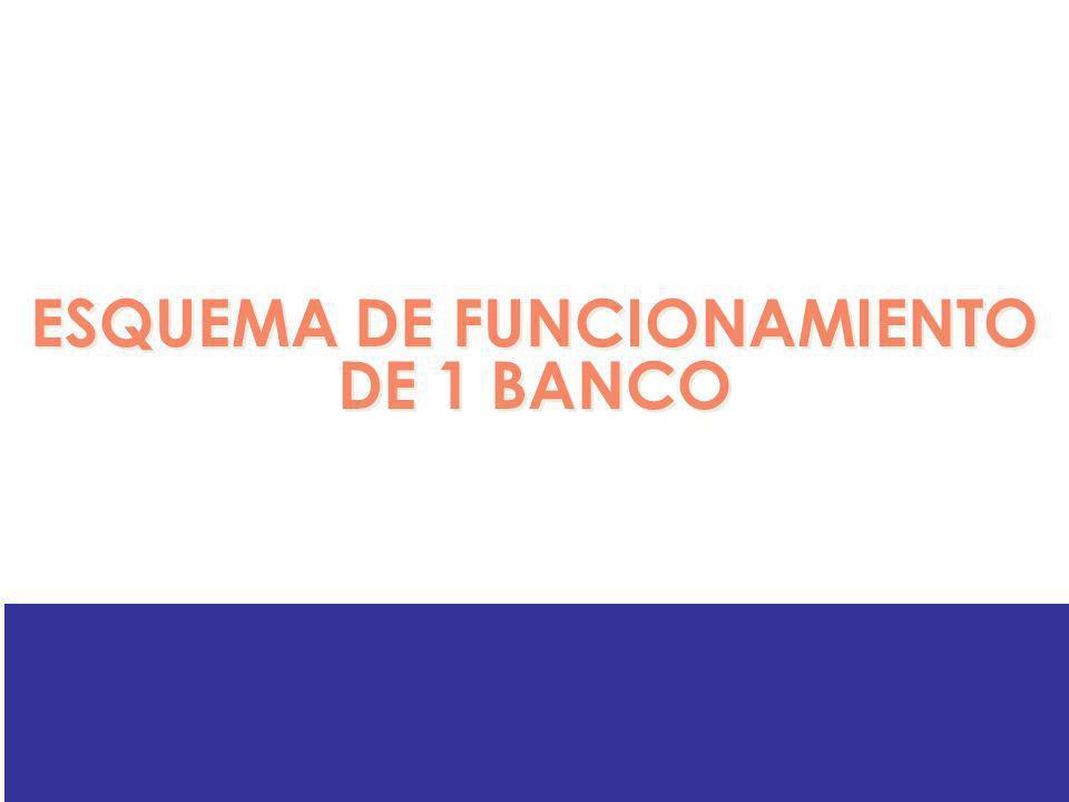 ESQUEMA DE FUNCIONAMIENTO DE 1 BANCO