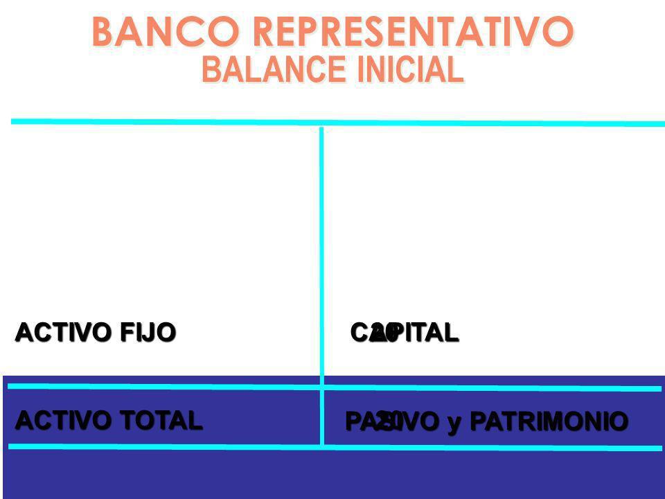 BANCO REPRESENTATIVO BALANCE INICIAL BANCO REPRESENTATIVO BALANCE INICIAL ACTIVO FIJO 20 ACTIVO TOTAL 20 CAPITAL 20 PASIVO y PATRIMONIO 20