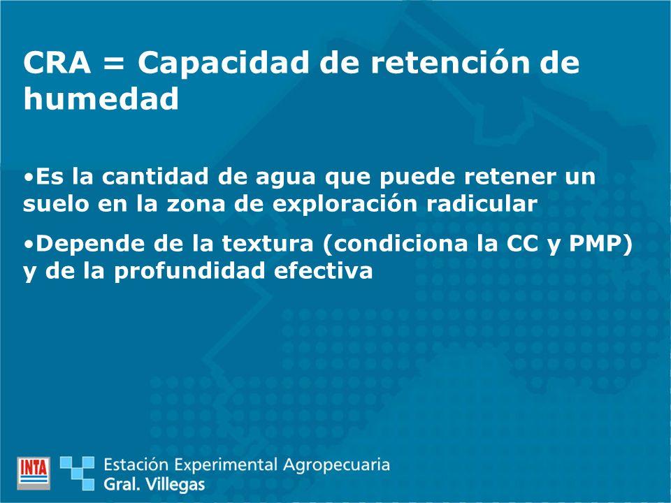 CRA = Capacidad de retención de humedad Es la cantidad de agua que puede retener un suelo en la zona de exploración radicular Depende de la textura (c
