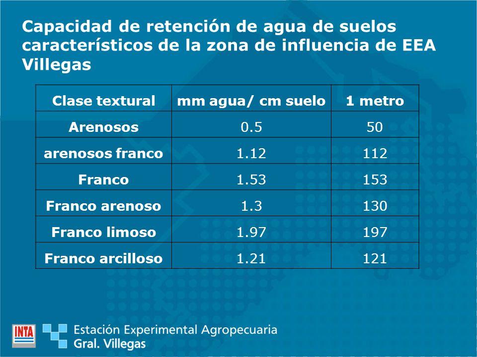 Clase texturalmm agua/ cm suelo1 metro Arenosos0.550 arenosos franco1.12112 Franco1.53153 Franco arenoso1.3130 Franco limoso1.97197 Franco arcilloso1.