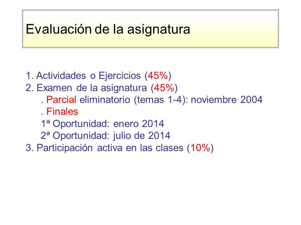Evaluación de la asignatura 1.Actividades o Ejercicios (45%) 2.