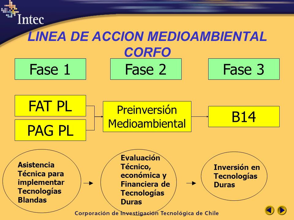 LINEA DE ACCION MEDIOAMBIENTAL CORFO FAT PL Preinversión Medioambiental B14 Fase 1Fase 2Fase 3 PAG PL Asistencia Técnica para implementar Tecnologías