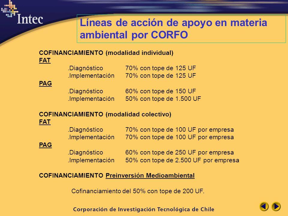 Líneas de acción de apoyo en materia ambiental por CORFO COFINANCIAMIENTO (modalidad individual) FAT. Diagnóstico 70% con tope de 125 UF. Implementaci