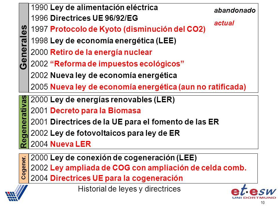 10 Historial de leyes y directrices 2000 Ley de energías renovables (LER) 2001 Decreto para la Biomasa 2001 Directrices de la UE para el fomento de las ER 2002 Ley de fotovoltaicos para ley de ER 2004 Nueva LER Regenerativas 2000 Ley de conexión de cogeneración (LEE) 2002 Ley ampliada de COG con ampliación de celda comb.