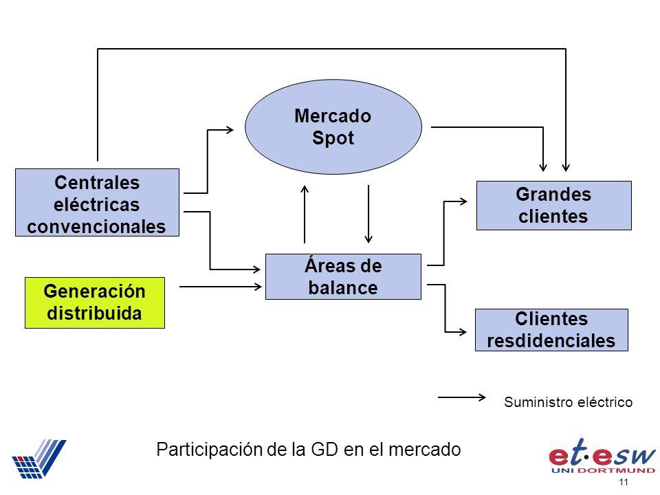 11 Participación de la GD en el mercado Centrales eléctricas convencionales Grandes clientes Clientes resdidenciales Mercado Spot Áreas de balance Generación distribuida Suministro eléctrico