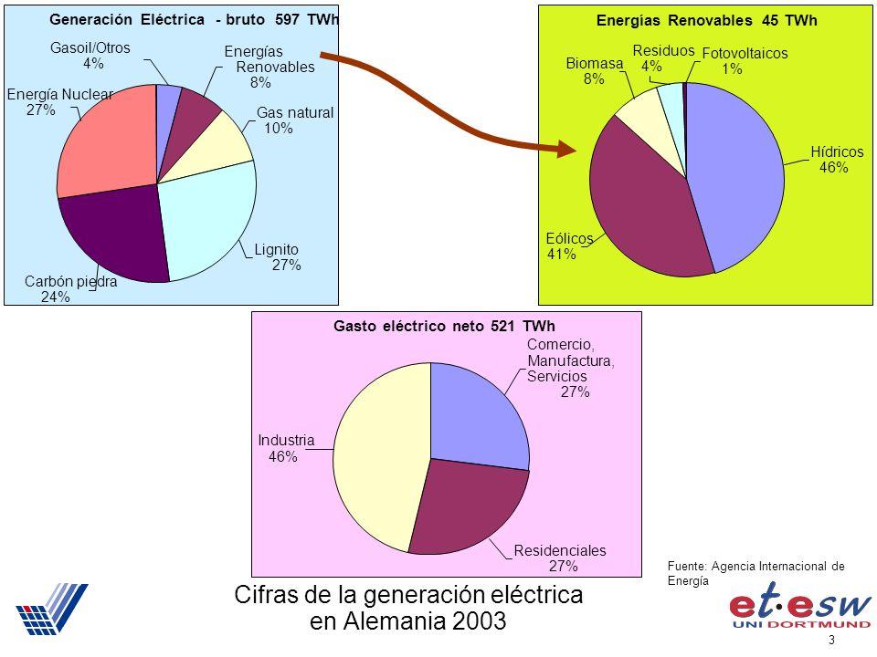 3 Gasto eléctrico neto 521 TWh Comercio, Manufactura, Servicios 27% Residenciales 27% Industria 46% Cifras de la generación eléctrica en Alemania 2003 Generación Eléctrica - bruto 597 TWh Carbón piedra 24% Energía Nuclear 27% Energías Renovables 8% Gas natural 10% Lignito 27% Gasoil/Otros 4% Energías Renovables 45 TWh Hídricos 46% Residuos 4% Fotovoltaicos 1% Eólicos 41% Biomasa 8% Fuente: Agencia Internacional de Energía