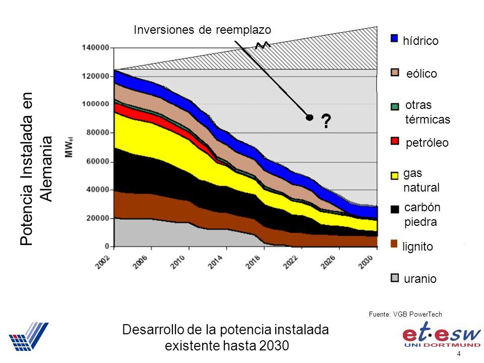 4 Desarrollo de la potencia instalada existente hasta 2030 Potencia Instalada en Alemania Fuente: VGB PowerTech hídrico eólico petróleo lignito carbón piedra Inversiones de reemplazo otras térmicas gas natural uranio