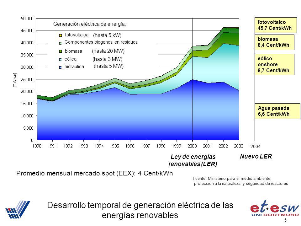 5 Desarrollo temporal de generación eléctrica de las energías renovables Fuente: Ministerio para el medio ambiente, protección a la naturaleza y seguridad de reactores (hasta 5 MW) (hasta 3 MW) (hasta 20 MW) (hasta 5 kW) Generación eléctrica de energía: fotovoltaica biomasa eólica hidráulica Componentes biogenos en residuos Ley de energías renovables (LER) 2004 eólico onshore 8,7 Cent/kWh biomasa 8,4 Cent/kWh Agua pasada 6,6 Cent/kWh fotovoltaico 45,7 Cent/kWh Nuevo LER Promedio mensual mercado spot (EEX): 4 Cent/kWh
