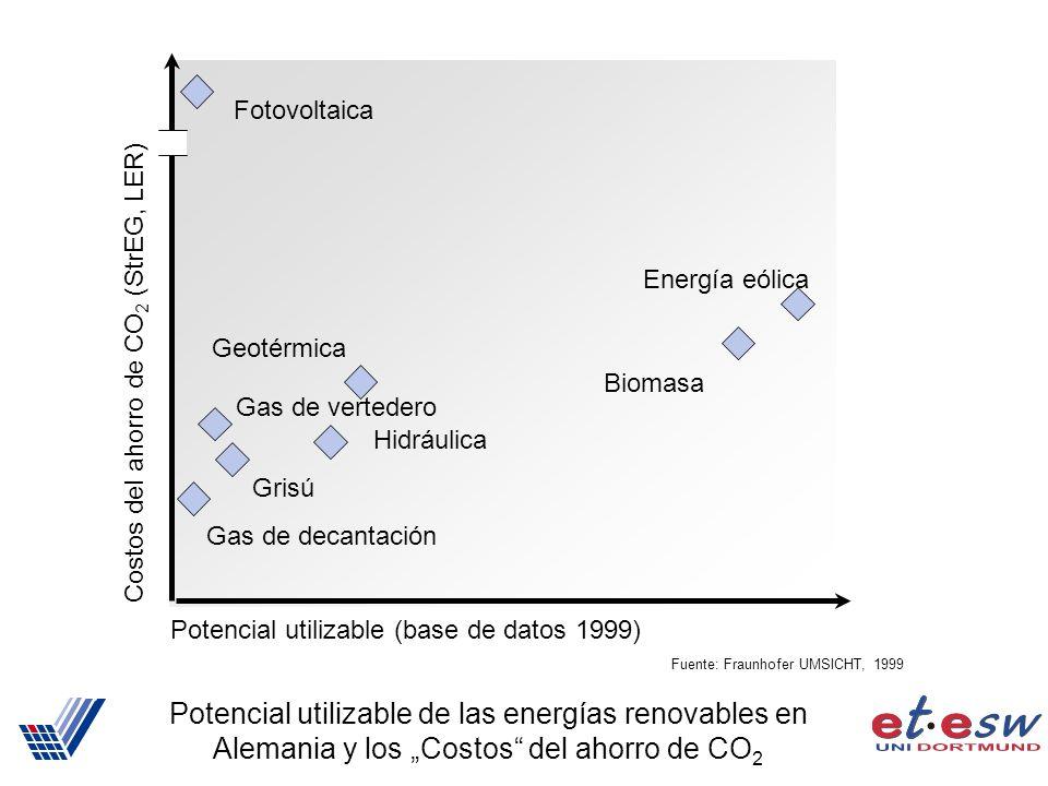 Potencial utilizable de las energías renovables en Alemania y los Costos del ahorro de CO 2 Potencial utilizable (base de datos 1999) Costos del ahorro de CO 2 (StrEG, LER) Geotérmica Fotovoltaica Energía eólica Biomasa Hidráulica Gas de decantación Grisú Gas de vertedero Fuente: Fraunhofer UMSICHT, 1999