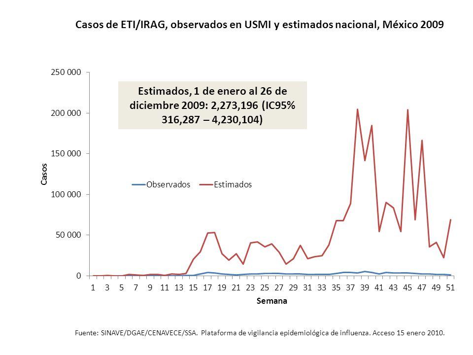 Casos de ETI/IRAG, observados en USMI y estimados nacional, México 2009 Fuente: SINAVE/DGAE/CENAVECE/SSA. Plataforma de vigilancia epidemiológica de i