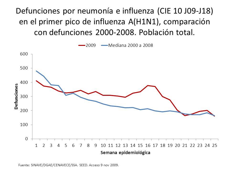 Defunciones por neumonía e influenza (CIE 10 J09-J18) en el primer pico de influenza A(H1N1), comparación con defunciones 2000-2008. Población total.