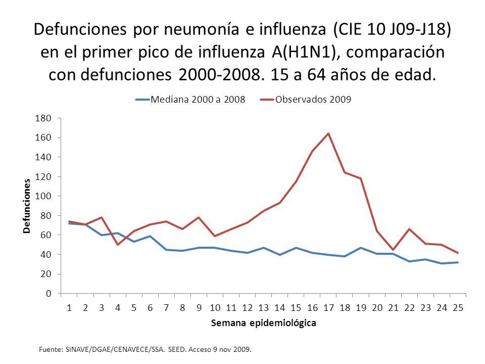 Defunciones por neumonía e influenza (CIE 10 J09-J18) en el primer pico de influenza A(H1N1), comparación con defunciones 2000-2008. 15 a 64 años de e