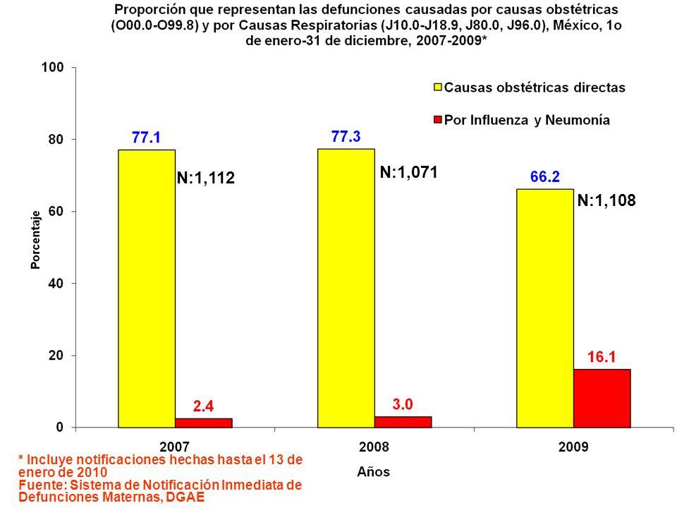 N:1,112 N:1,071 N:1,108 * Incluye notificaciones hechas hasta el 13 de enero de 2010 Fuente: Sistema de Notificación Inmediata de Defunciones Maternas, DGAE