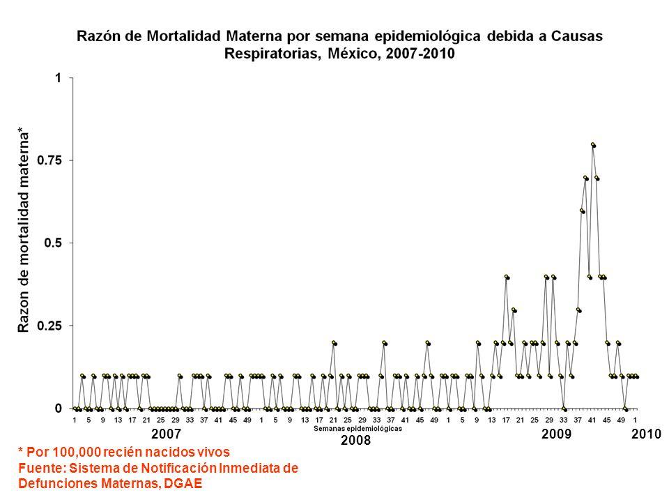 * Por 100,000 recién nacidos vivos Fuente: Sistema de Notificación Inmediata de Defunciones Maternas, DGAE 2007 2008 20092010