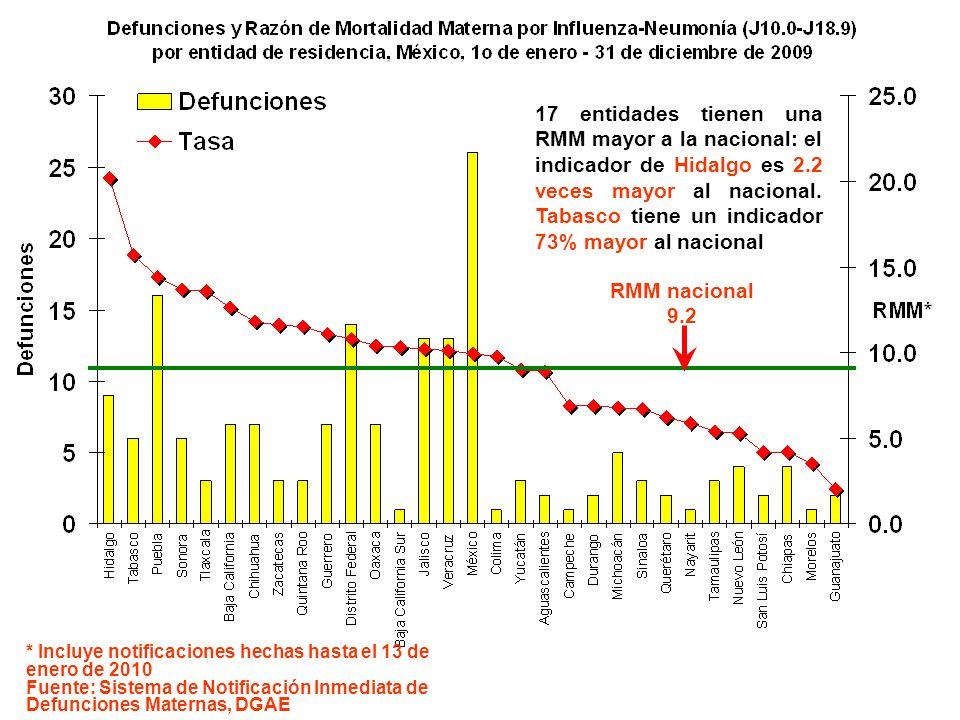 RMM nacional 9.2 17 entidades tienen una RMM mayor a la nacional: el indicador de Hidalgo es 2.2 veces mayor al nacional. Tabasco tiene un indicador 7