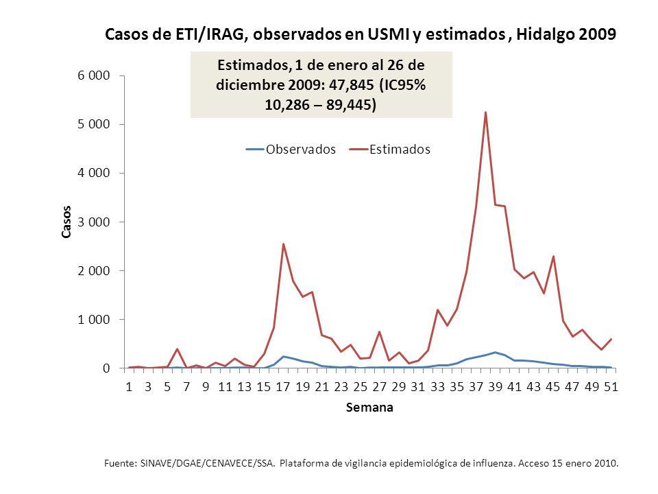 Casos de ETI/IRAG, observados en USMI y estimados, Hidalgo 2009 Fuente: SINAVE/DGAE/CENAVECE/SSA. Plataforma de vigilancia epidemiológica de influenza