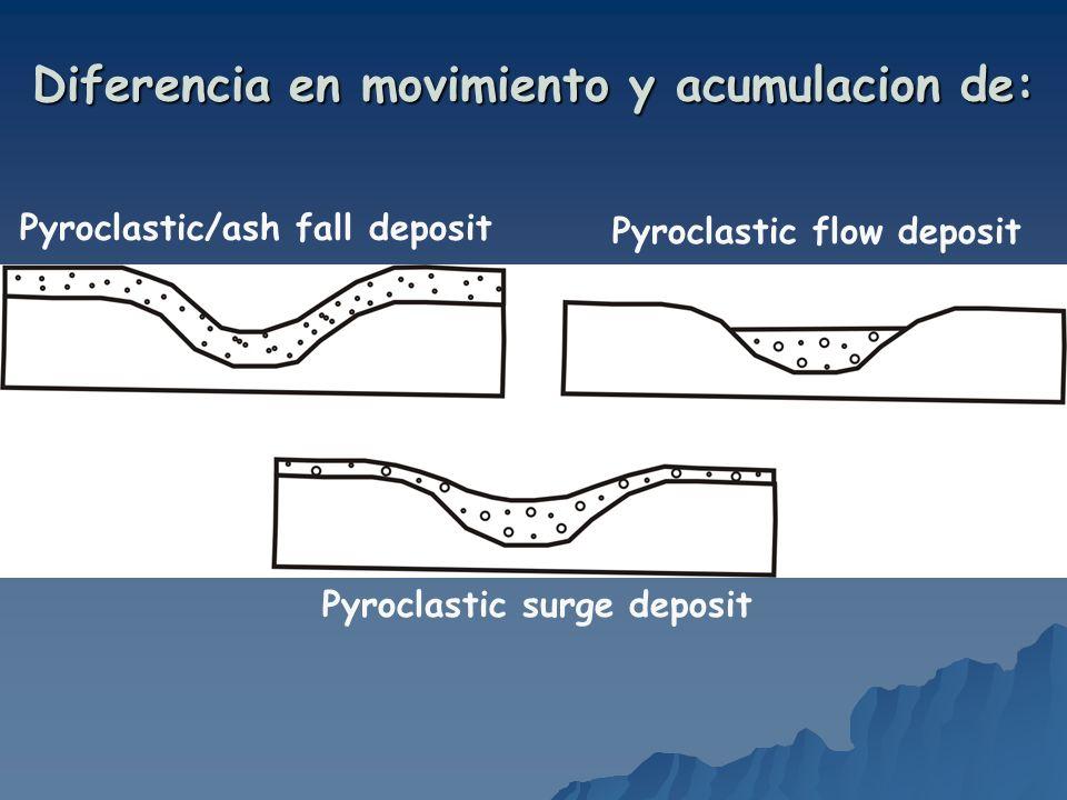 Pyroclastic/ash fall deposit Pyroclastic flow deposit Pyroclastic surge deposit Diferencia en movimiento y acumulacion de: