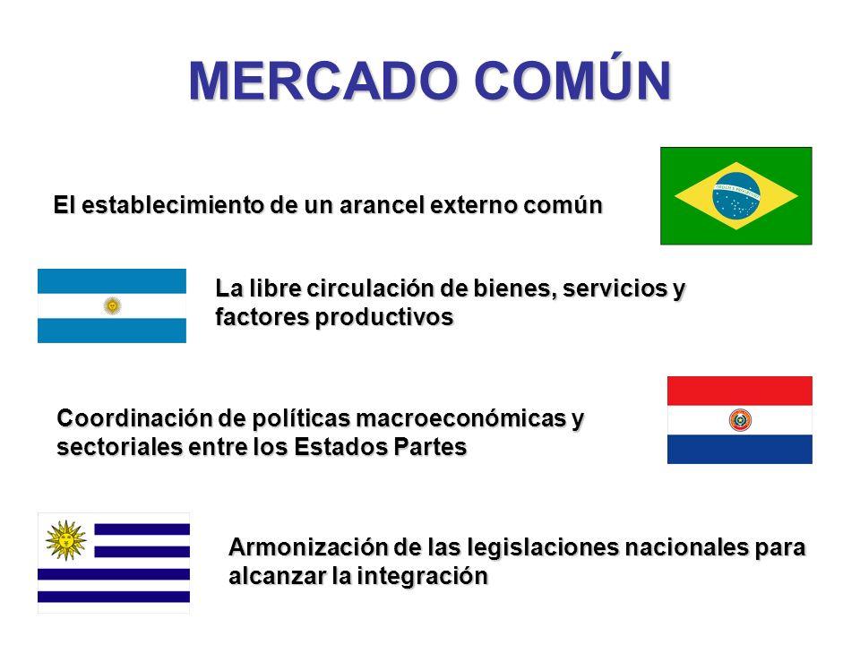 MERCADO COMÚN El establecimiento de un arancel externo común La libre circulación de bienes, servicios y factores productivos Coordinación de política