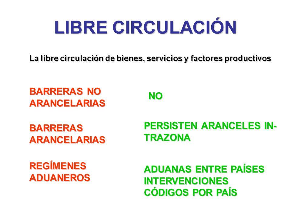 LIBRE CIRCULACIÓN BARRERAS NO ARANCELARIAS REGÍMENESADUANEROS NO PERSISTEN ARANCELES IN- TRAZONA La libre circulación de bienes, servicios y factores