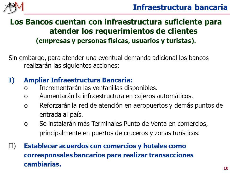 10 Infraestructura bancaria Los Bancos cuentan con infraestructura suficiente para atender los requerimientos de clientes (empresas y personas físicas, usuarios y turistas).