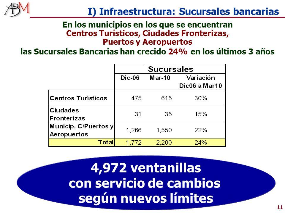 11 I) Infraestructura: Sucursales bancarias En los municipios en los que se encuentran Centros Turísticos, Ciudades Fronterizas, Puertos y Aeropuertos las Sucursales Bancarias han crecido 24% en los últimos 3 años 4,972 ventanillas con servicio de cambios según nuevos límites