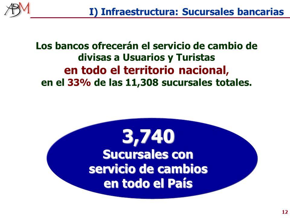 12 Los bancos ofrecerán el servicio de cambio de divisas a Usuarios y Turistas en todo el territorio nacional, en el 33% de las 11,308 sucursales totales.