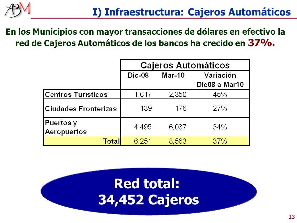 13 I) Infraestructura: Cajeros Automáticos En los Municipios con mayor transacciones de dólares en efectivo la red de Cajeros Automáticos de los bancos ha crecido en 37%.