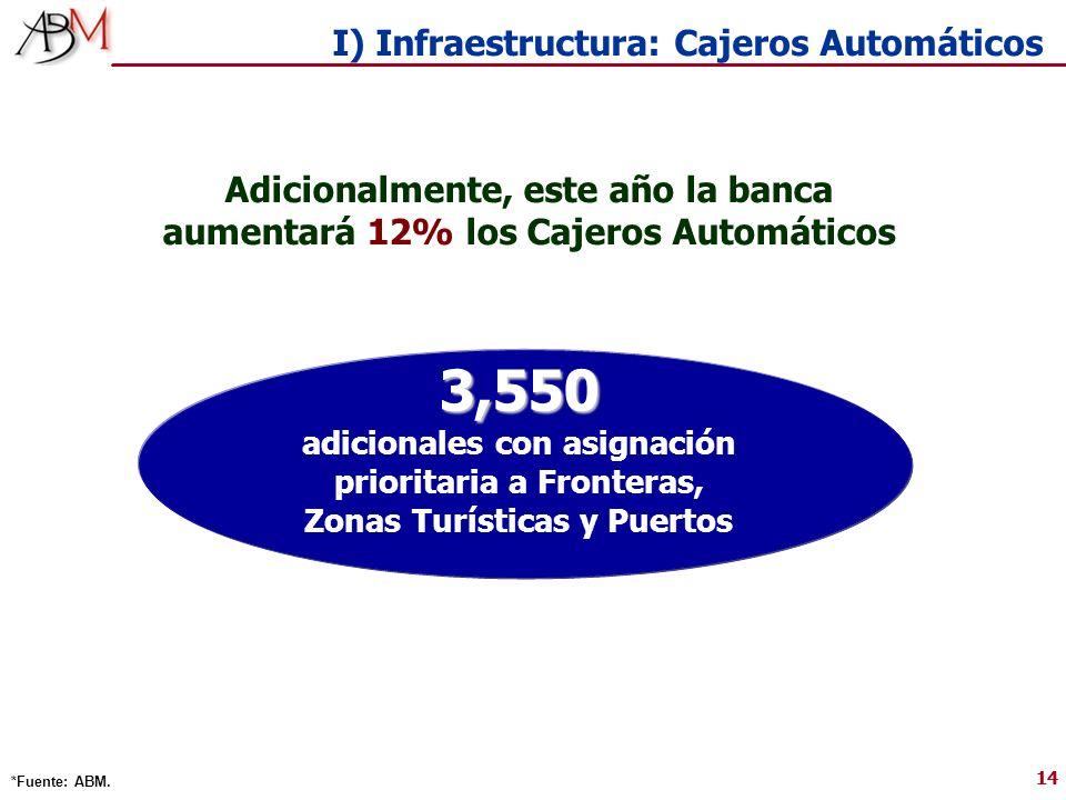 14 I) Infraestructura: Cajeros Automáticos *Fuente: ABM. 3,550 adicionales con asignación prioritaria a Fronteras, Zonas Turísticas y Puertos Adiciona