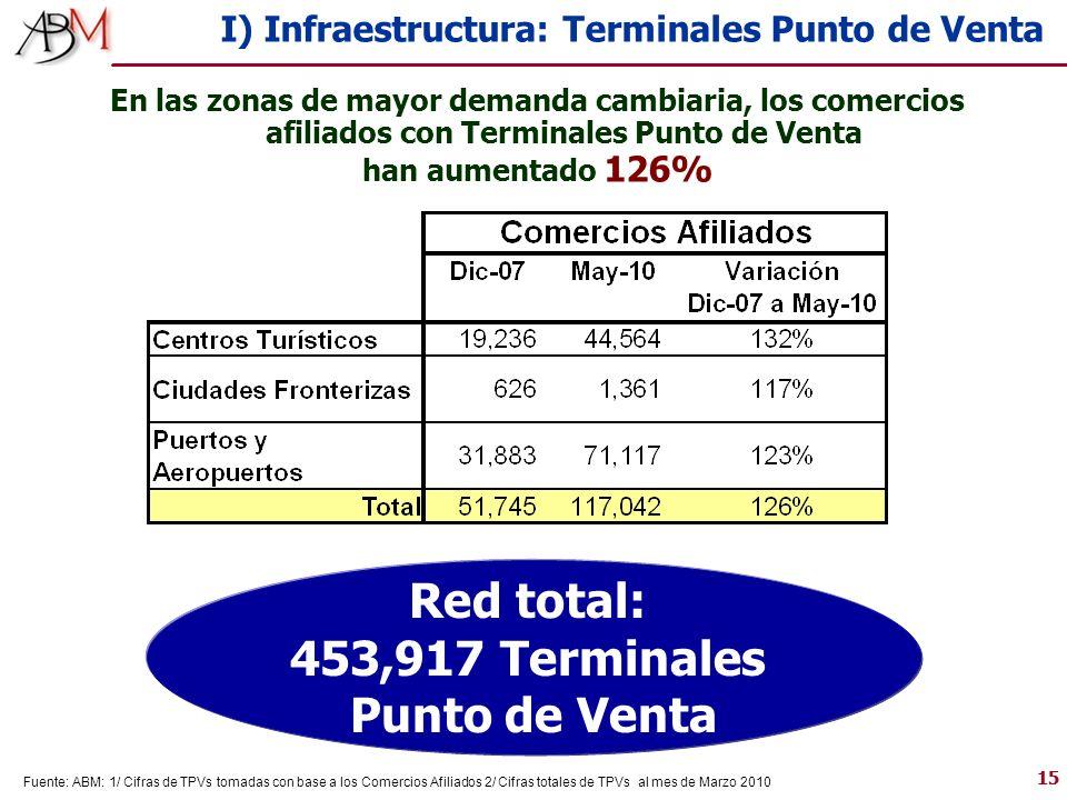 15 I) Infraestructura: Terminales Punto de Venta En las zonas de mayor demanda cambiaria, los comercios afiliados con Terminales Punto de Venta han aumentado 126% Fuente: ABM: 1/ Cifras de TPVs tomadas con base a los Comercios Afiliados 2/ Cifras totales de TPVs al mes de Marzo 2010 Red total: 453,917 Terminales Punto de Venta