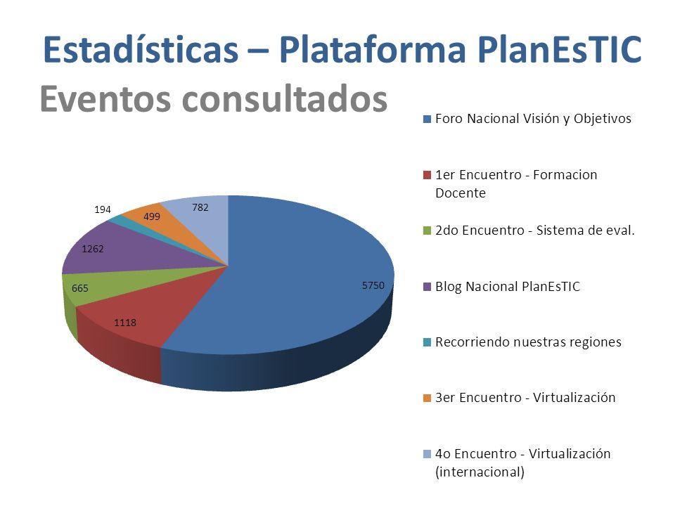 Estadísticas – Plataforma PlanEsTIC Eventos consultados