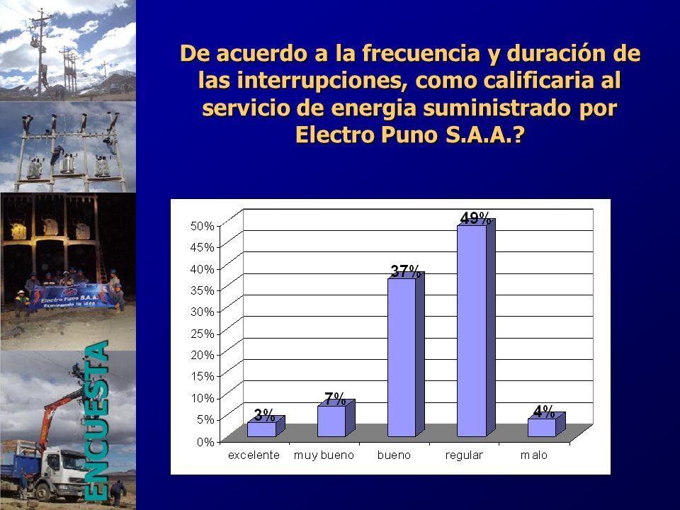 De acuerdo a la frecuencia y duración de las interrupciones, como calificaria al servicio de energia suministrado por Electro Puno S.A.A.? ENCUESTA