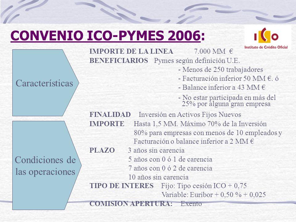 CONVENIO ICO-PYMES 2006: IMPORTE DE LA LINEA 7.000 MM BENEFICIARIOS Pymes según definición U.E. - Menos de 250 trabajadores - Facturación inferior 50