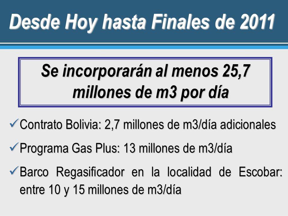 Contrato Bolivia: 2,7 millones de m3/día adicionales Contrato Bolivia: 2,7 millones de m3/día adicionales Programa Gas Plus: 13 millones de m3/día Programa Gas Plus: 13 millones de m3/día Barco Regasificador en la localidad de Escobar: entre 10 y 15 millones de m3/día Barco Regasificador en la localidad de Escobar: entre 10 y 15 millones de m3/día Desde Hoy hasta Finales de 2011 Se incorporarán al menos 25,7 millones de m3 por día