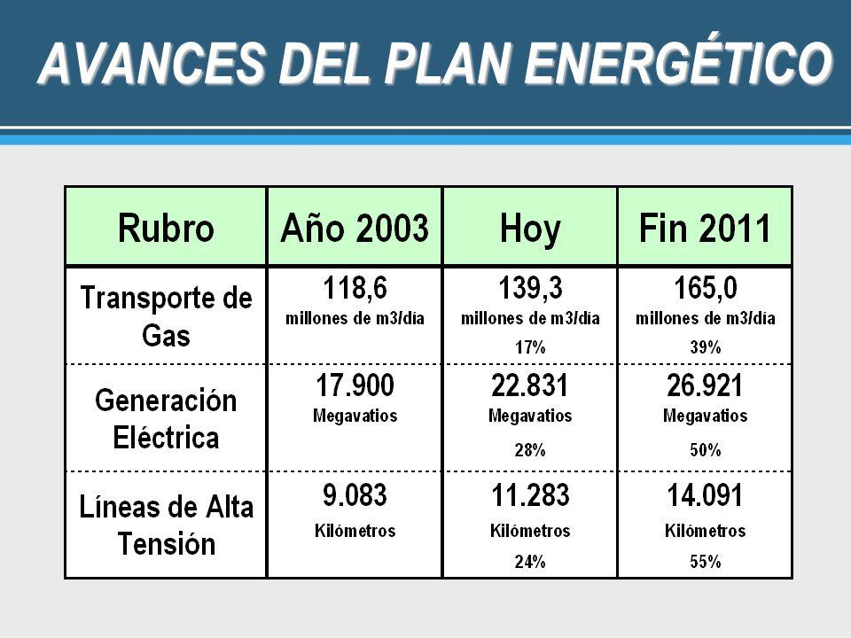 AVANCES DEL PLAN ENERGÉTICO