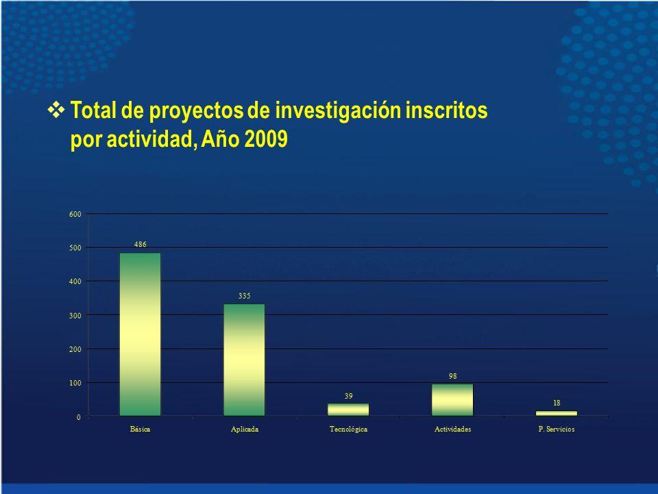 Total de proyectos de investigación inscritos por actividad, Año 2009