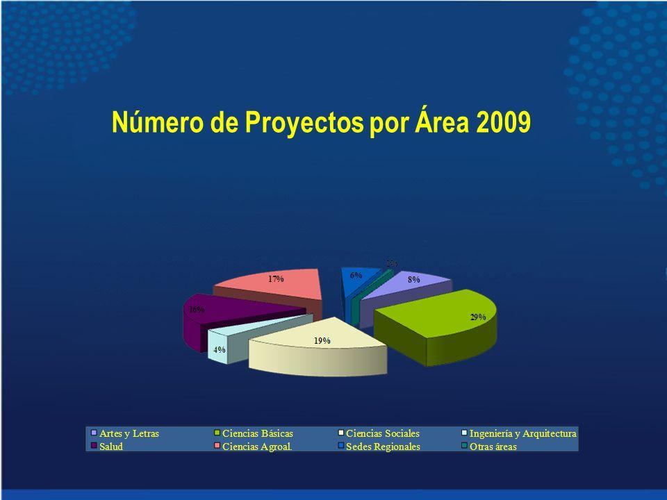 Número de Proyectos por Área 2009