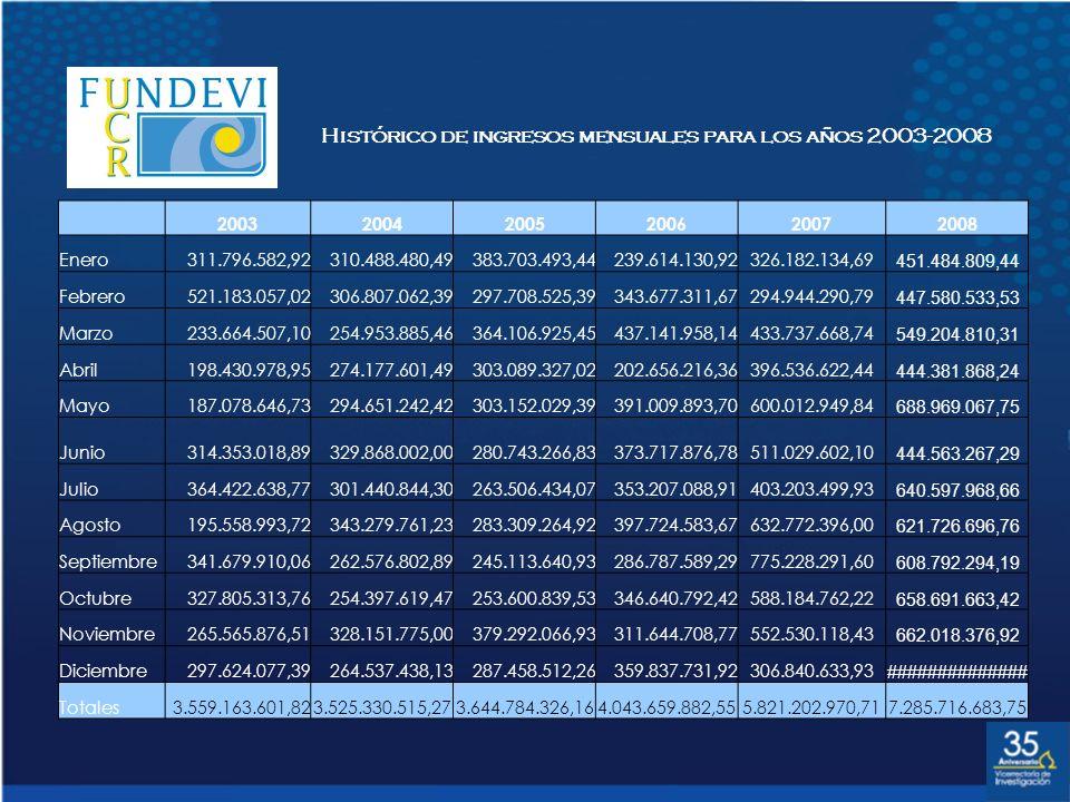 Histórico de ingresos mensuales para los años 2003-2008 200320042005200620072008 Enero311.796.582,92310.488.480,49383.703.493,44239.614.130,92326.182.
