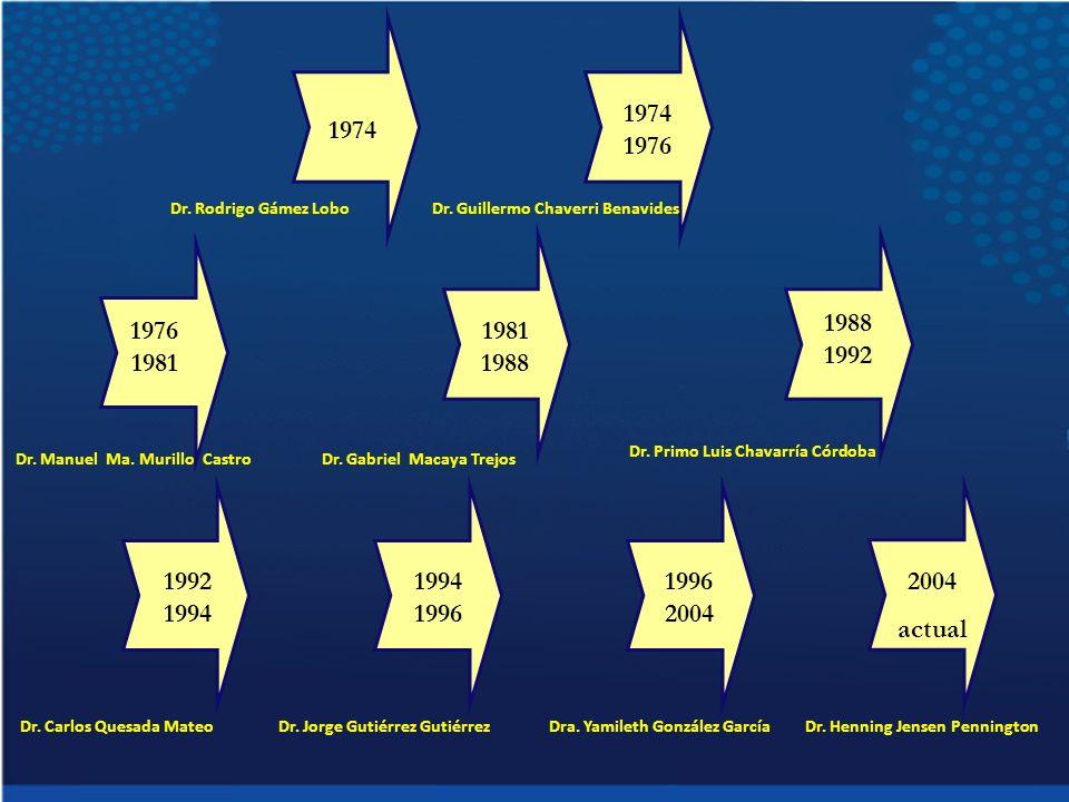 Algunos datos relevantes de los alcances a través de los años de la Vicerrectoría