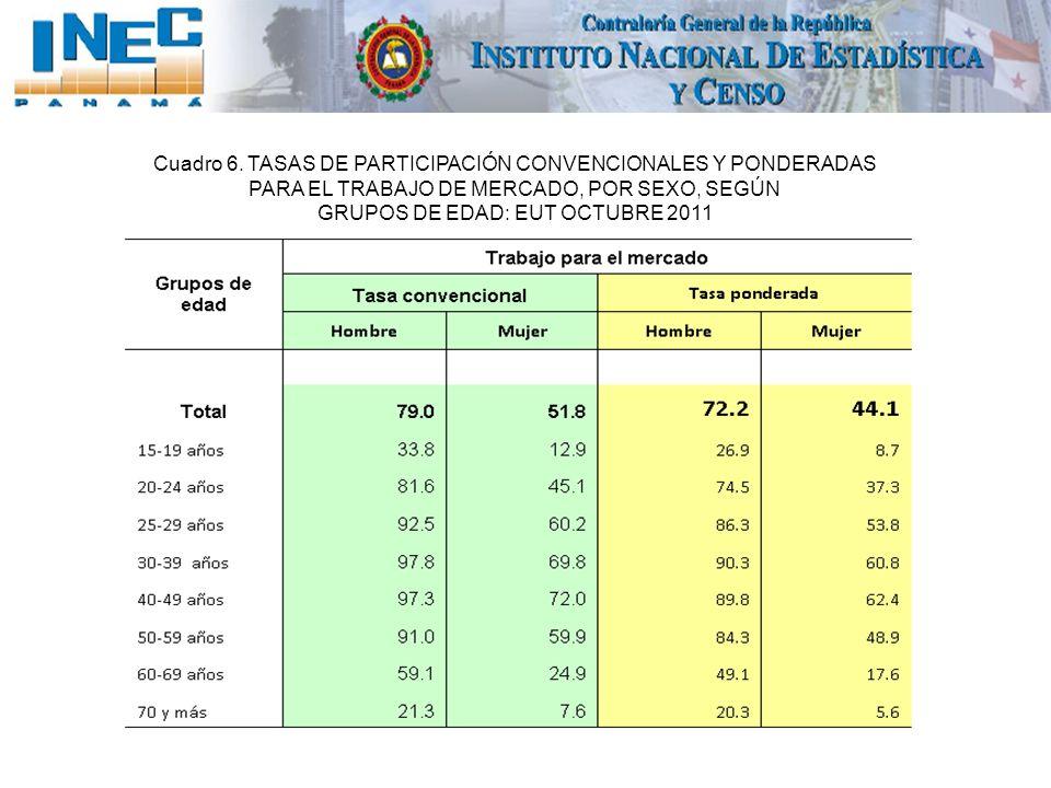 Cuadro 6. TASAS DE PARTICIPACIÓN CONVENCIONALES Y PONDERADAS PARA EL TRABAJO DE MERCADO, POR SEXO, SEGÚN GRUPOS DE EDAD: EUT OCTUBRE 2011