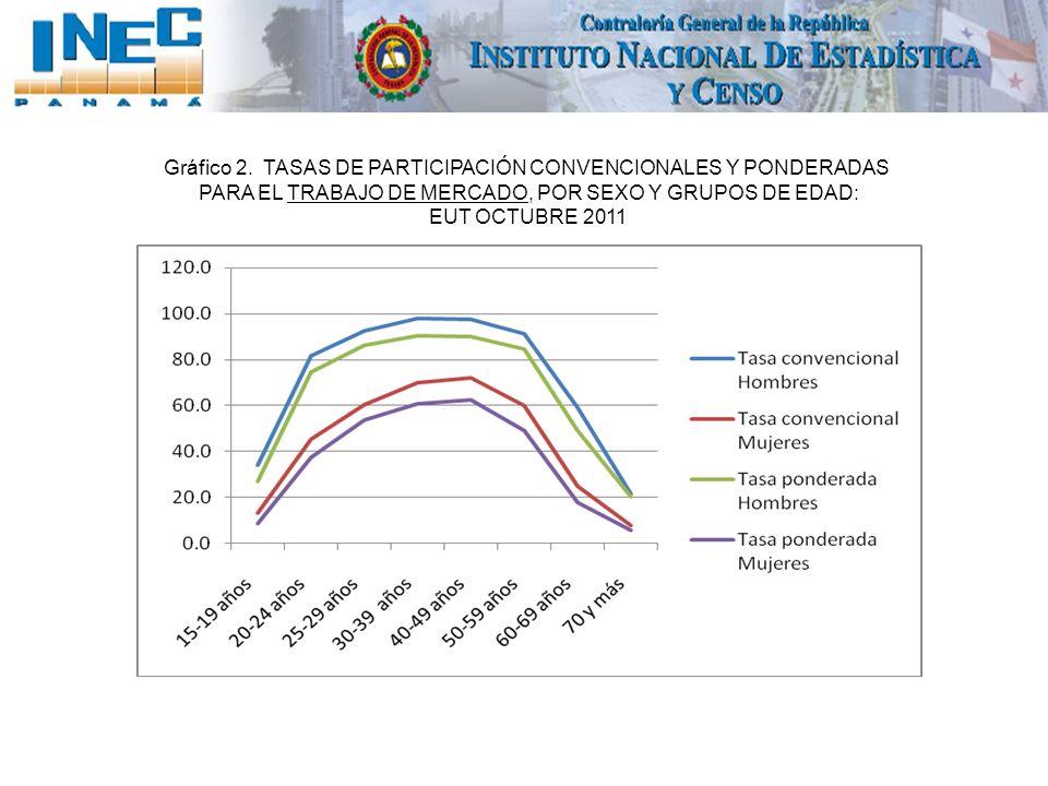 Gráfico 2. TASAS DE PARTICIPACIÓN CONVENCIONALES Y PONDERADAS PARA EL TRABAJO DE MERCADO, POR SEXO Y GRUPOS DE EDAD: EUT OCTUBRE 2011