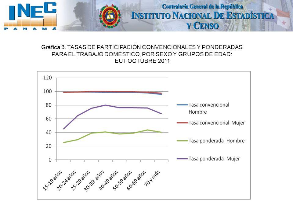 Gráfica 3. TASAS DE PARTICIPACIÓN CONVENCIONALES Y PONDERADAS PARA EL TRABAJO DOMÉSTICO, POR SEXO Y GRUPOS DE EDAD: EUT OCTUBRE 2011