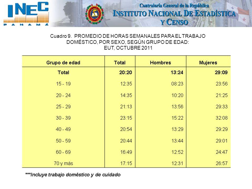 Cuadro 9. PROMEDIO DE HORAS SEMANALES PARA EL TRABAJO DOMÉSTICO, POR SEXO, SEGÚN GRUPO DE EDAD: EUT, OCTUBRE 2011