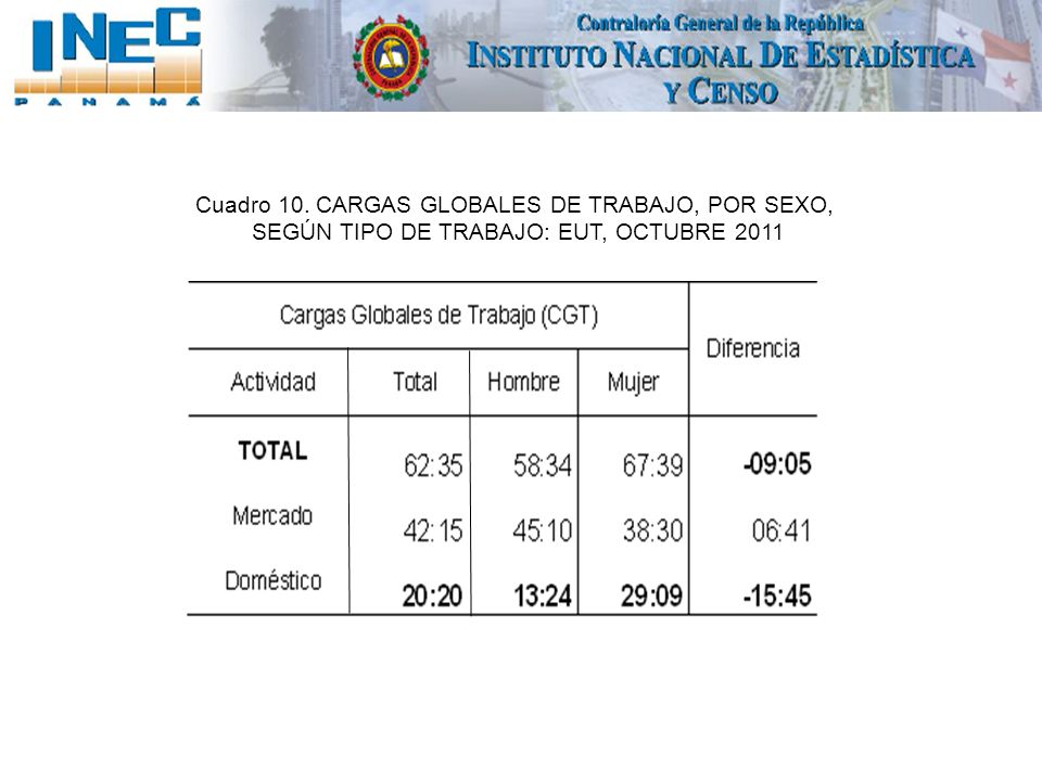 Cuadro 10. CARGAS GLOBALES DE TRABAJO, POR SEXO, SEGÚN TIPO DE TRABAJO: EUT, OCTUBRE 2011