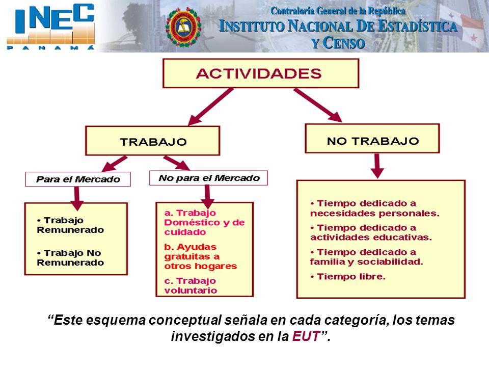 Este esquema conceptual señala en cada categoría, los temas investigados en la EUT.